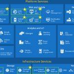 Azure Stack: conheça o serviço de cloud local da Microsoft