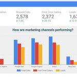 Como rastrear as fontes de leads do seu site no Google Analytics
